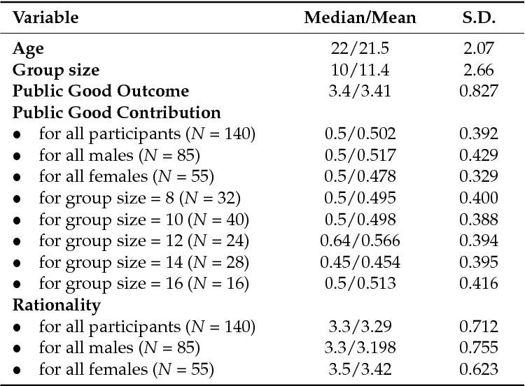 Pdf Explaining Public Goods Game Contributions With Rational Ability Semantic Scholar