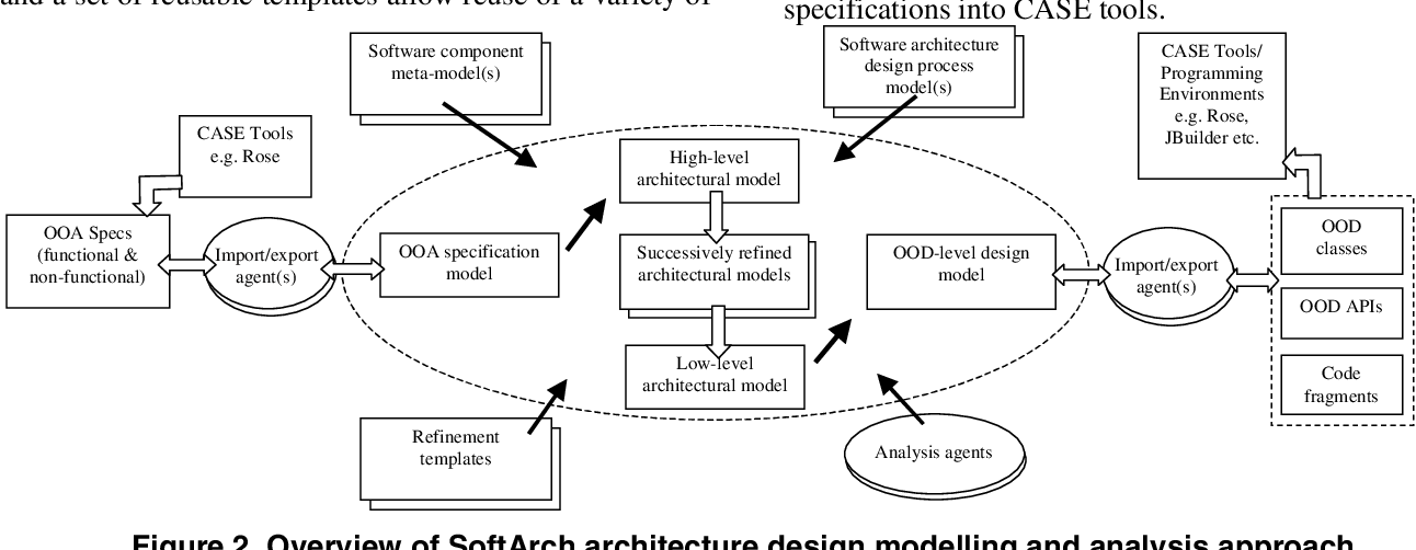Figure 2 From Software Architecture Modelling Analysis And Implementation With Softarch Semantic Scholar