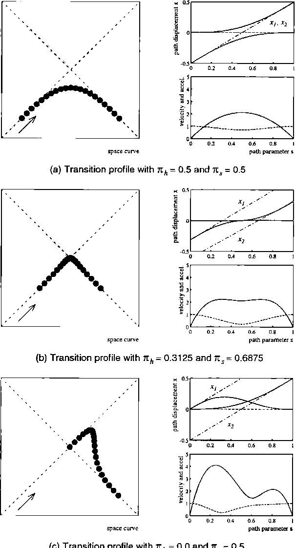 PDF] Trajectory Generation for Sensor-Driven and Time-Varying ...
