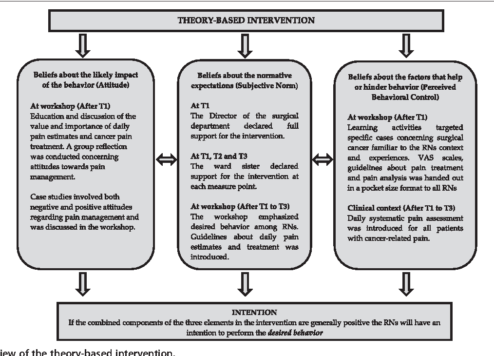Figure 1 from Can a theory-based educational intervention