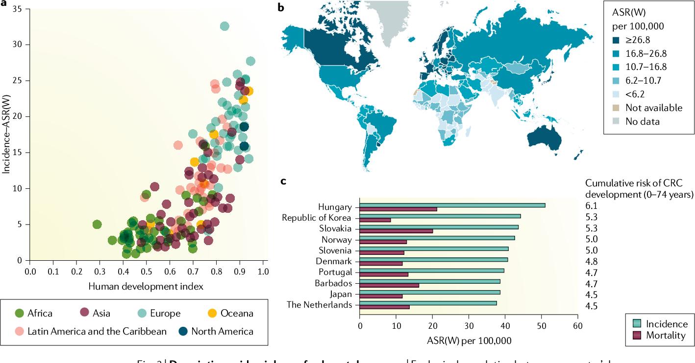 Global Burden Of Colorectal Cancer Emerging Trends Risk Factors And Prevention Strategies Semantic Scholar