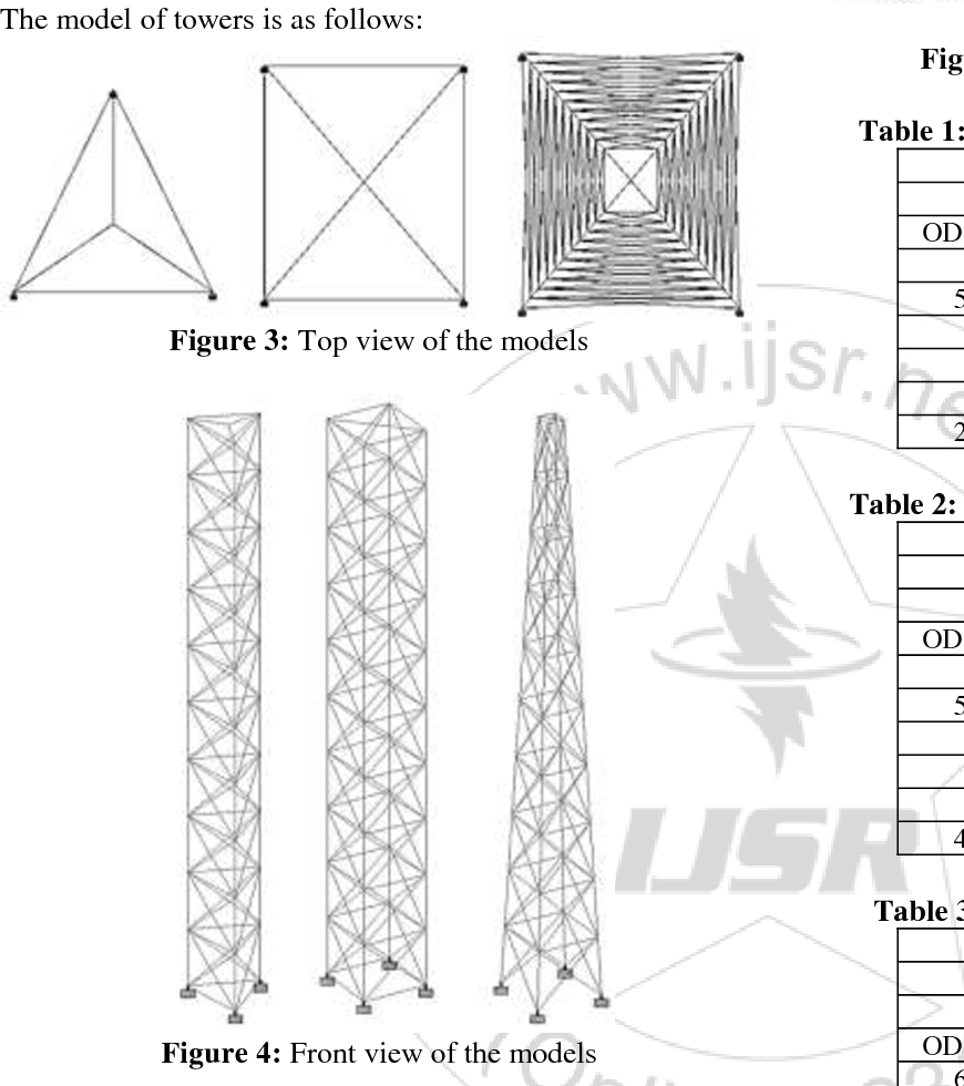 PDF] Modelling and Analysis of Lattice Towers for Wind