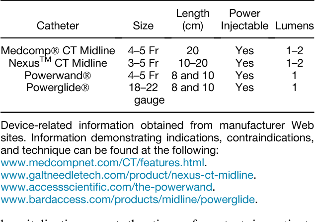 Table 1 from The Midline Catheter: A Clinical Review