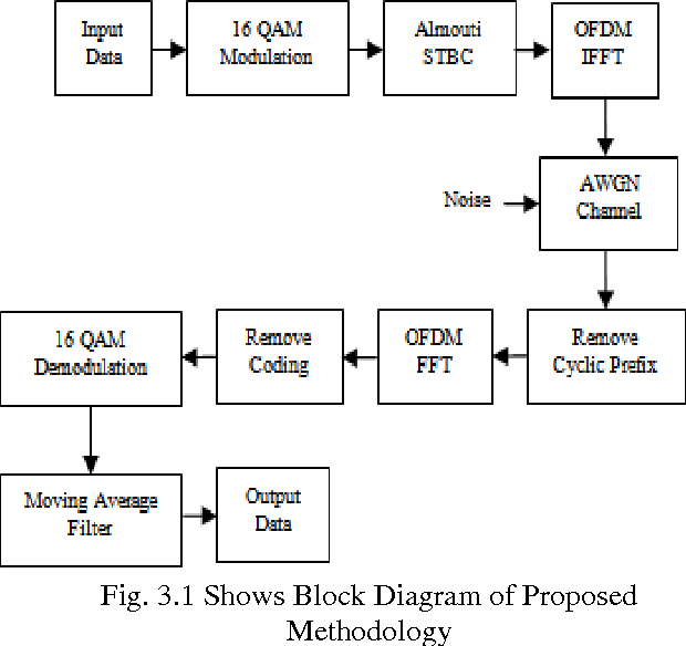 Figure 3.1 from Technique for MIMO System Using 16-QAM Modulation and  Moving Average Filter | Semantic ScholarSemantic Scholar