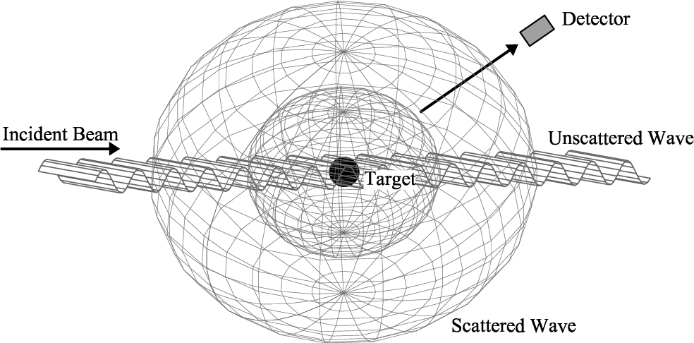 Scattering Theory The Quantum Theory of Nonrelativistic Collisions