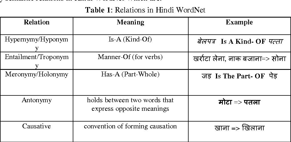 Table 1 from Word Sense Disambiguation Using Hindi WordNet