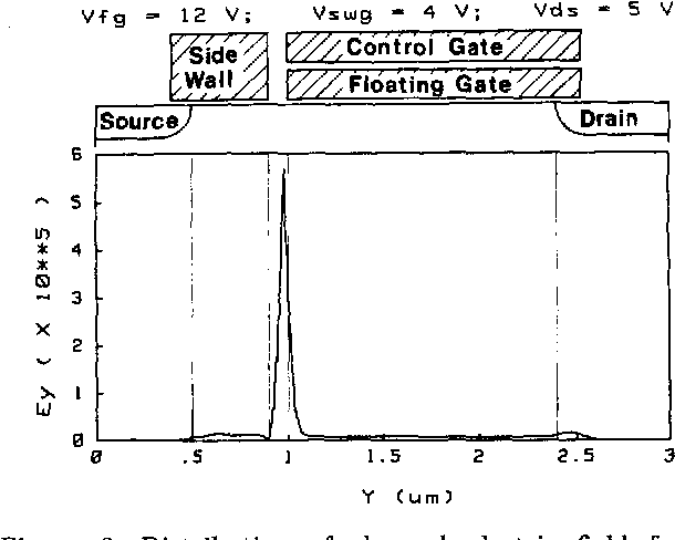 A novel high-speed, 5-volt programming EPROM structure with