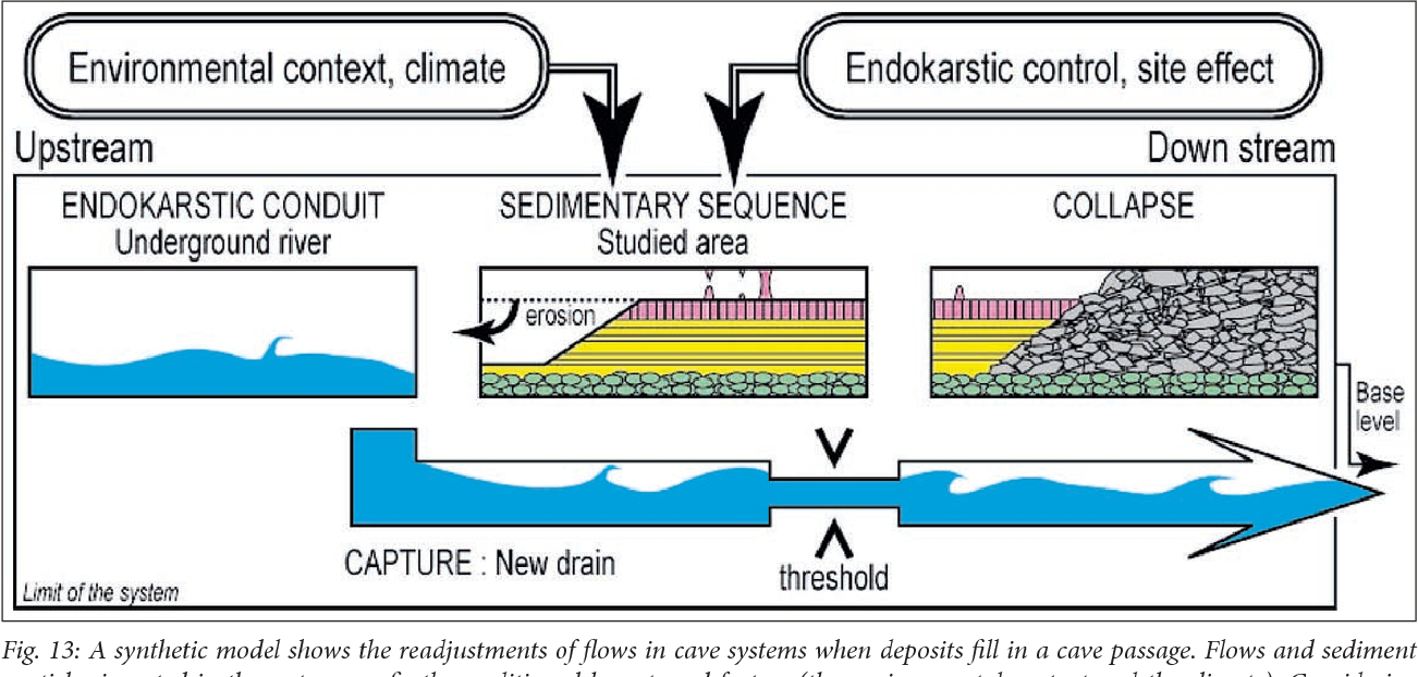 Subsurface flux adjustments and speleogenesis as inferred from ...