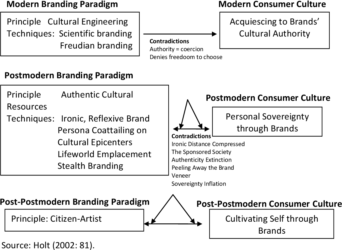 PDF] Evolving museum experiences and museum (re)branding in