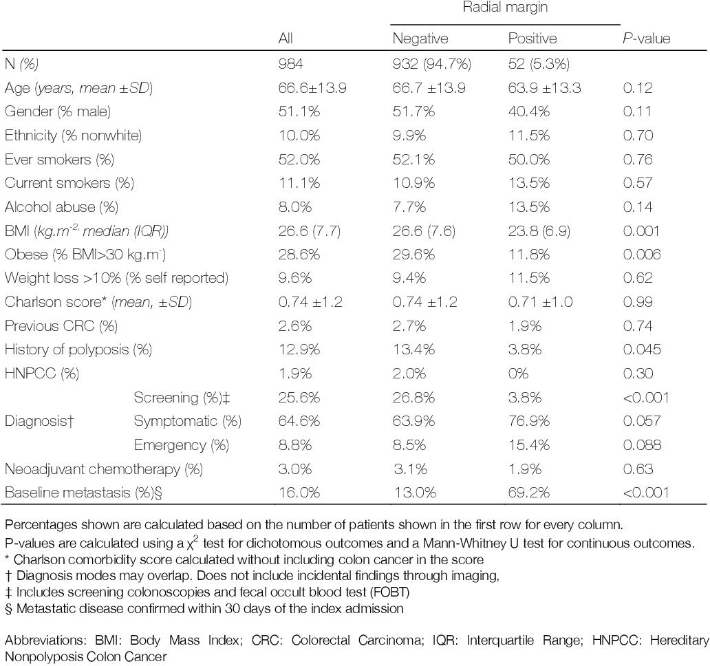 Pdf Association Of Radial Margin Positivity With Colon Cancer Semantic Scholar