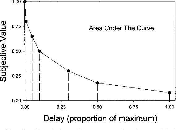 Figure 3 from Area under the curve as a measure of