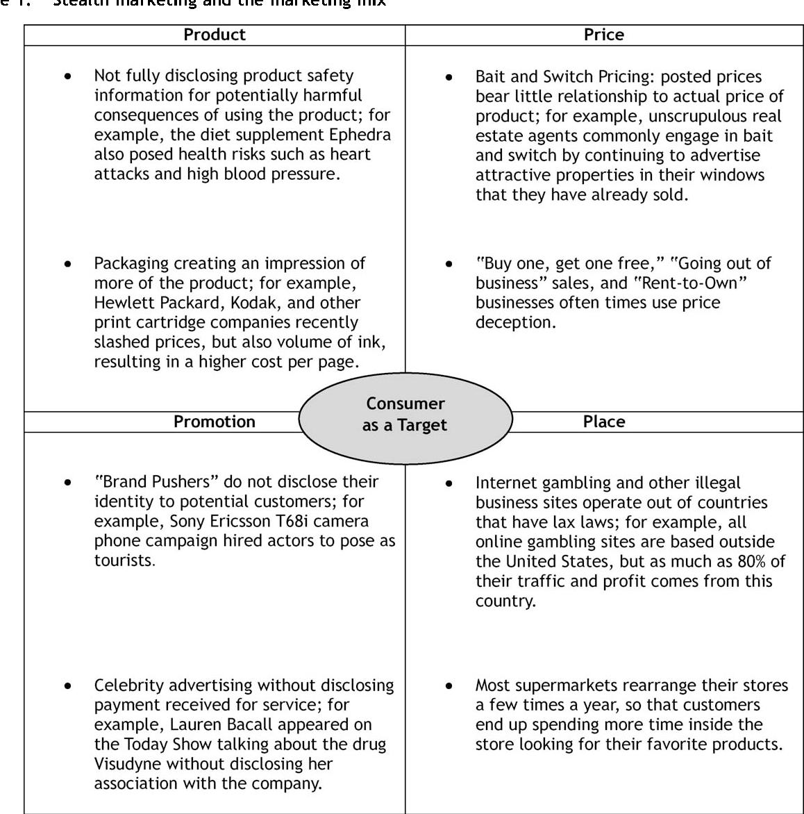 Stealth marketing as a strategy - Semantic Scholar