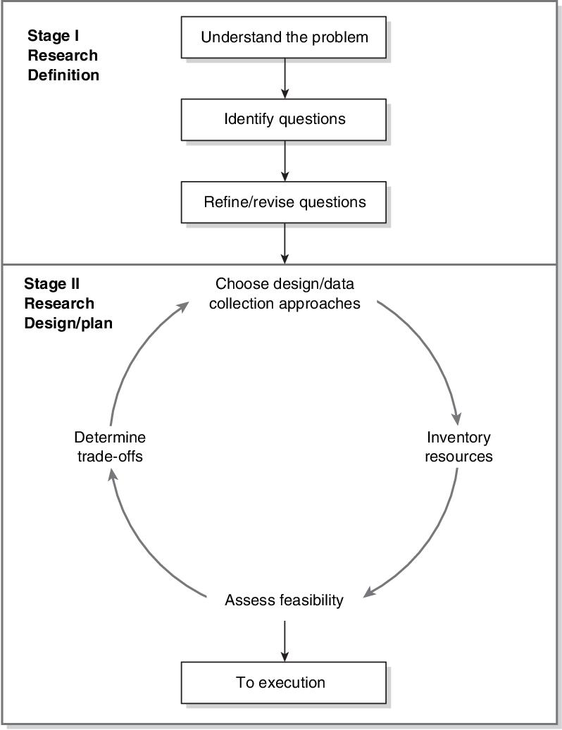 Pdf Applied Research Design A Practical Approach Semantic Scholar