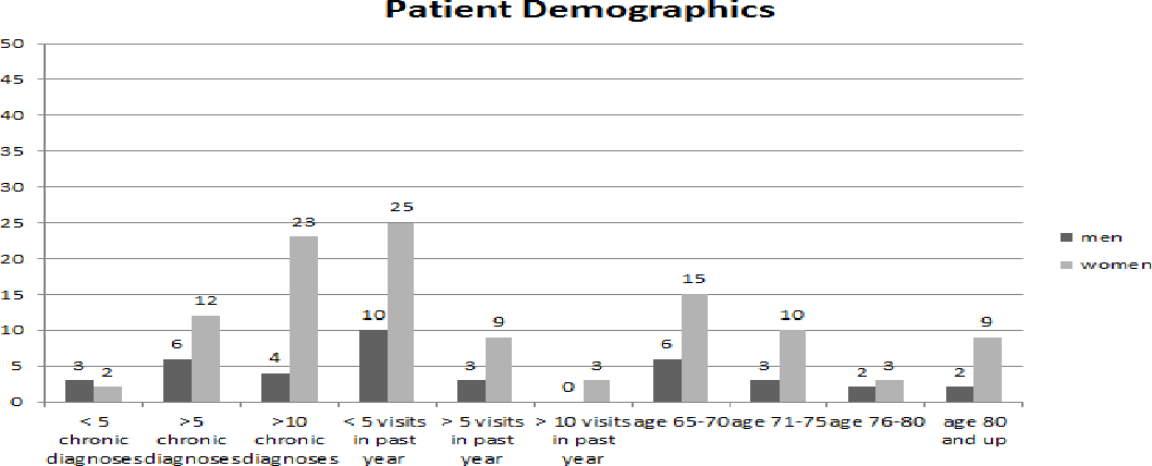 PDF] Initial Findings of a Medicare Annual Wellness Visit