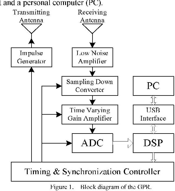 Figure 1 from Impulse Ground Penetrating Radar Hardware