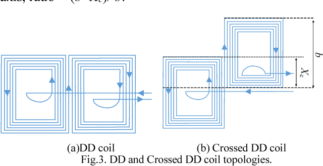 Figure 3 from Design of crossed DD coil for dynamic wireless
