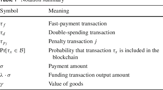 Table 1 from Double-spending prevention for Bitcoin zero