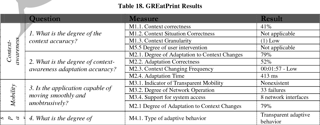 Table 18. GREatPrint Results