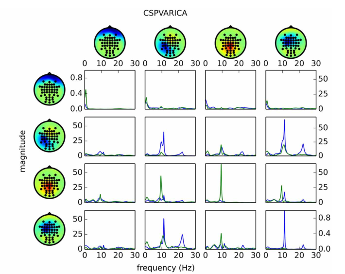 Figure 4 from SCoT: a Python toolbox for EEG source