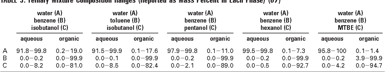 Estimating partition coefficients for fuel-water systems