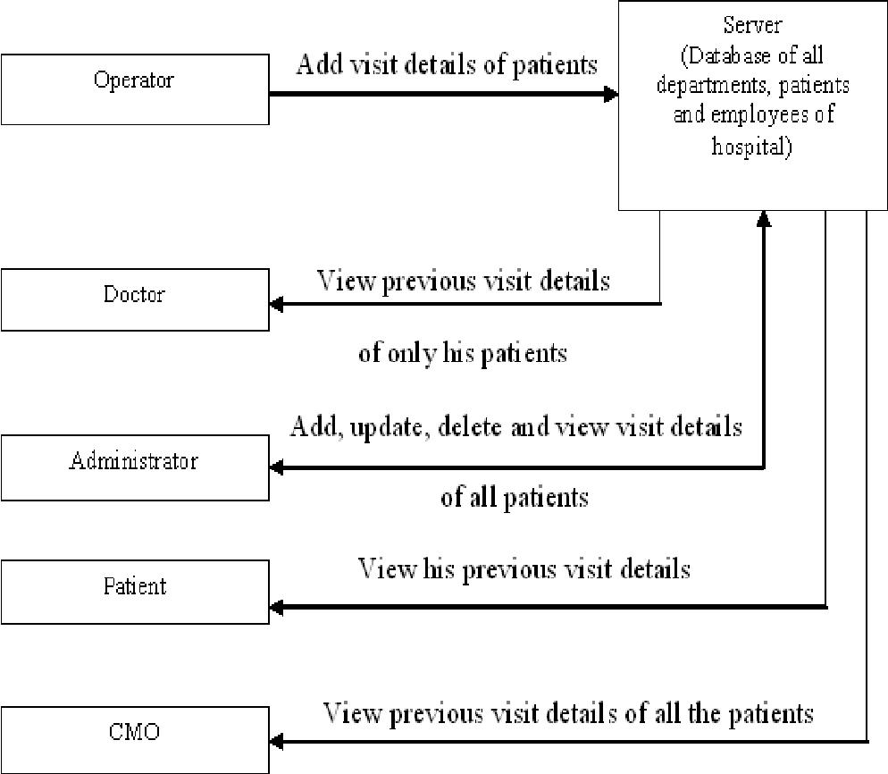 Design And Development Of Online Hospital Management Information System Semantic Scholar