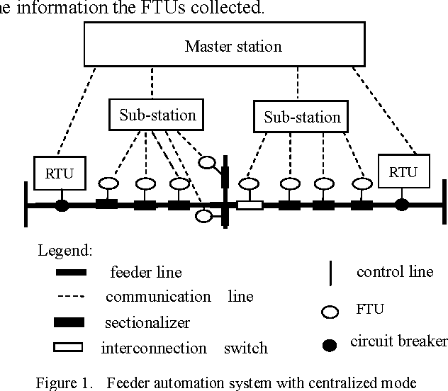 Figure 1 from Key Management for Feeder Automation Systems with Centralized  Mode | Semantic Scholar
