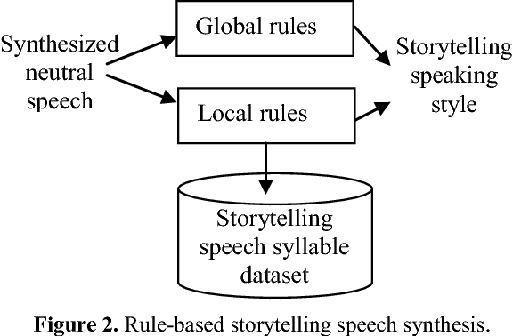 Figure 2 from Rule-Based Storytelling Text-to-Speech (TTS