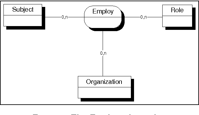 Organization based access control - Semantic Scholar