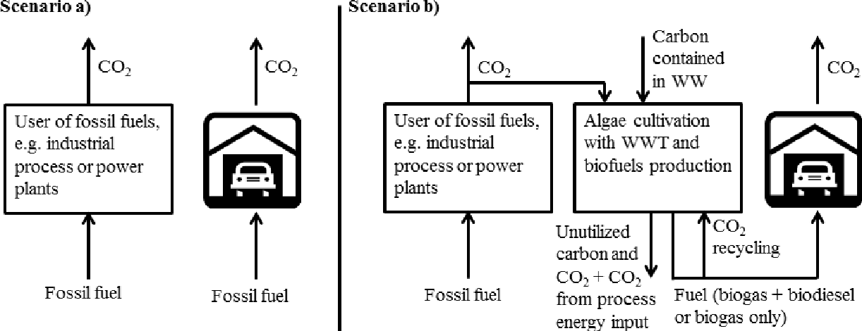 Algae-based biofuel production as part of an industrial