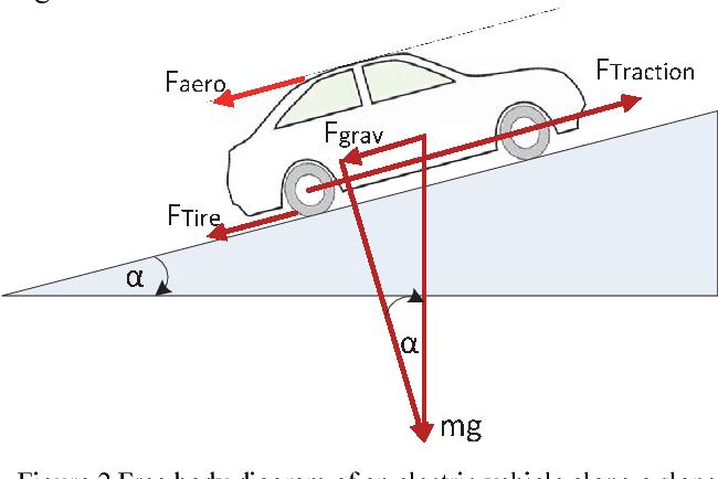 Figure 2 from Big-data framework for electric vehicle range