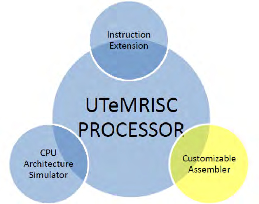 Pdf Customizable Assembler Design For Dynamic Instruction Set Architecture Isa Semantic Scholar