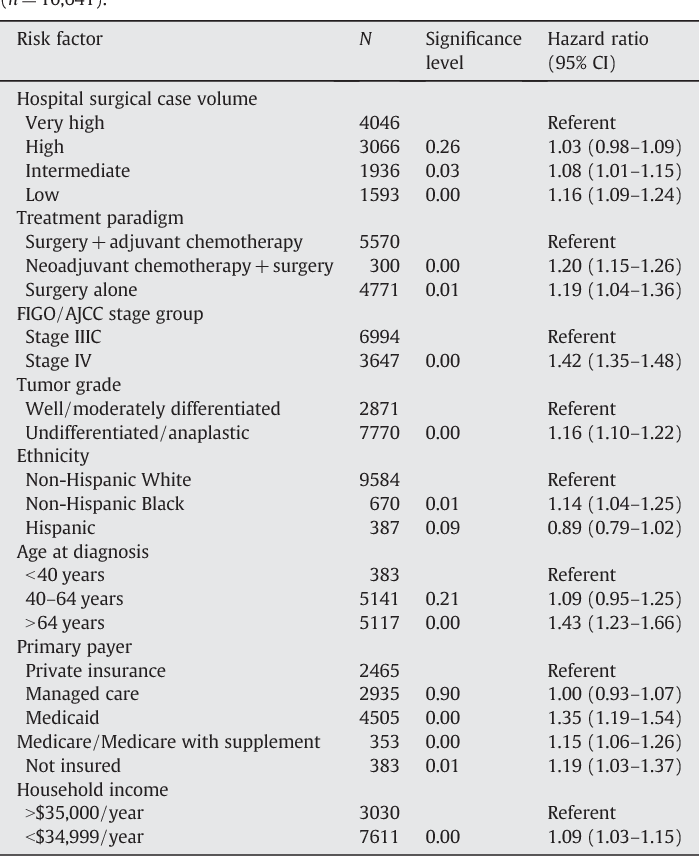 Table 3 From The National Cancer Database Report On Advanced Stage Epithelial Ovarian Cancer Impact Of Hospital Surgical Case Volume On Overall Survival And Surgical Treatment Paradigm Semantic Scholar