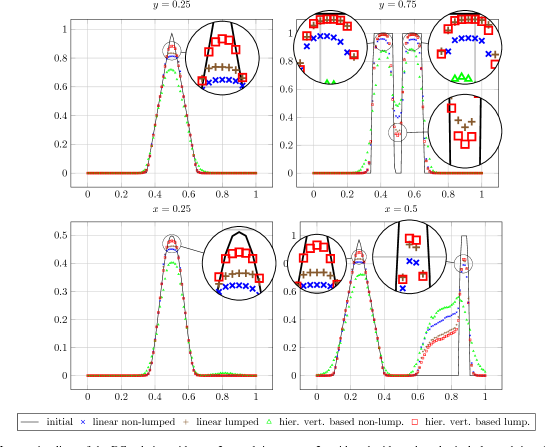 Figure 5 from FESTUNG: A MATLAB/GNU Octave toolbox for the