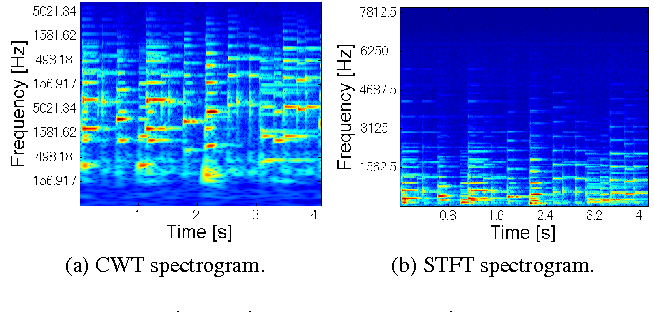 Figure 1 from Fast Signal Reconstruction from Magnitude