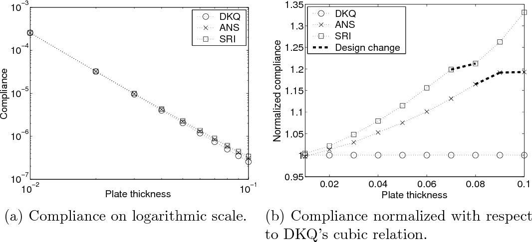 Figure 3 from Effects of finite element formulation on
