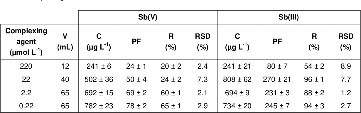 table 3.8