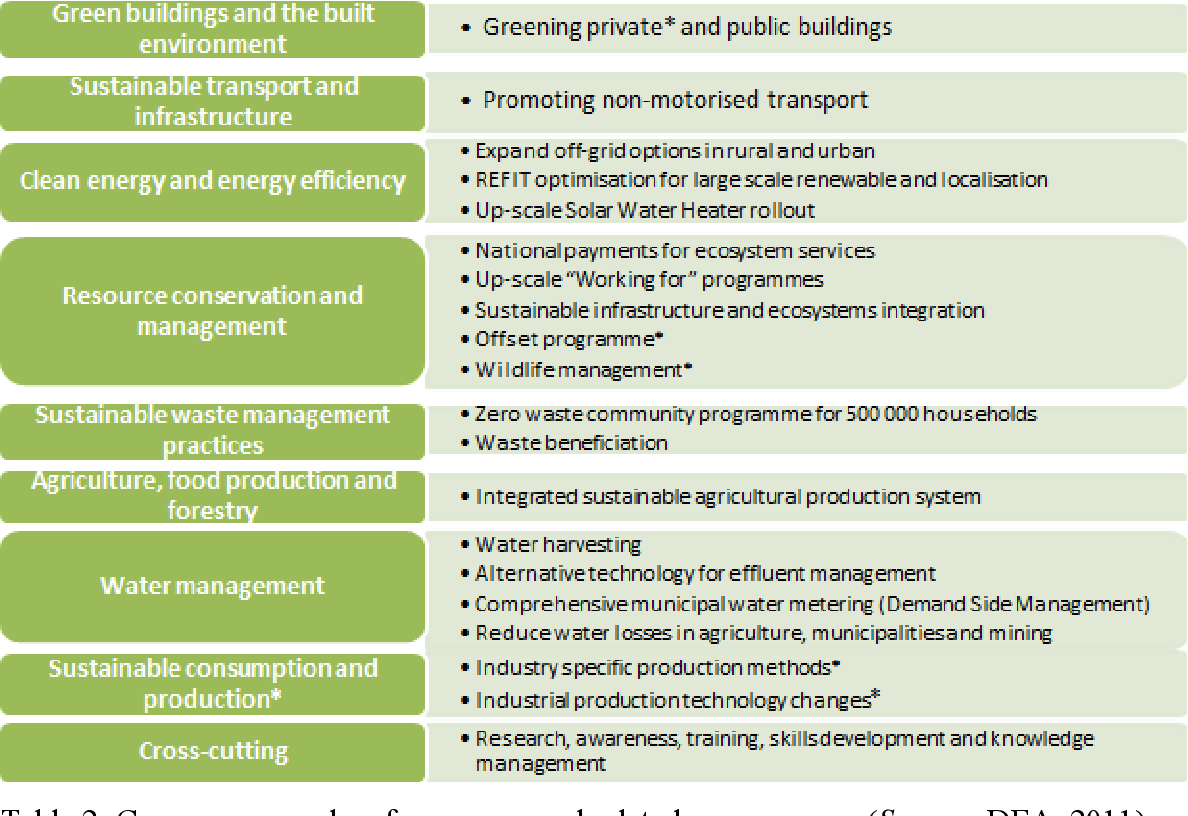 PDF] Career opportunities in sustainability-related fields