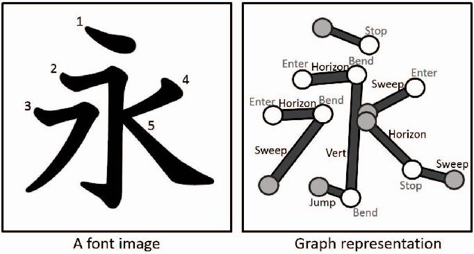 Figure 10 from Japanese Kanji-calligraphic font design using