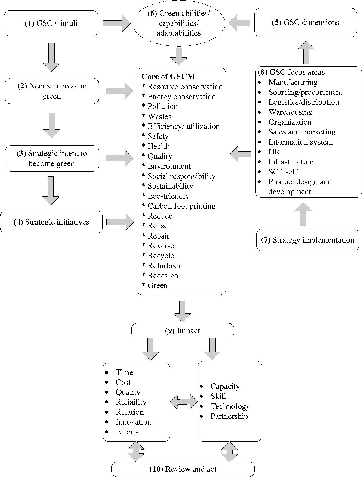 PDF] Identification of Stimuli , Enablers and Inhibitors of