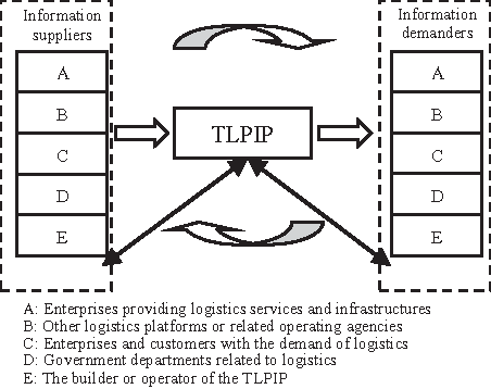 Figure 2 from Architecture of regional transportation