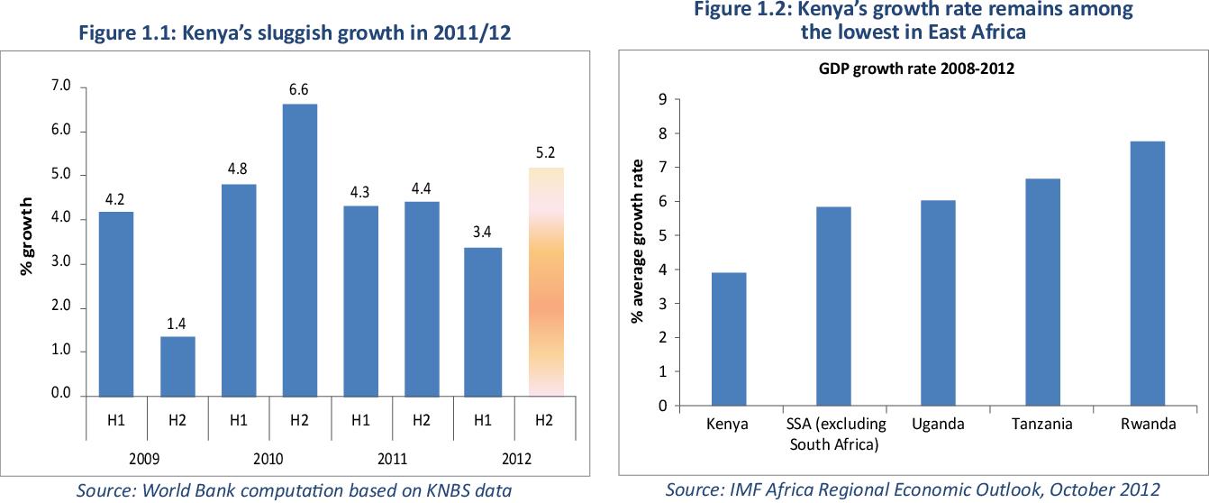 PDF] Kenya economic update : Kenya at work - energizing the