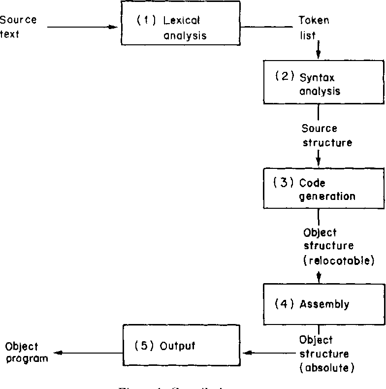 Figure I from Logic Programming and Compiler Writing