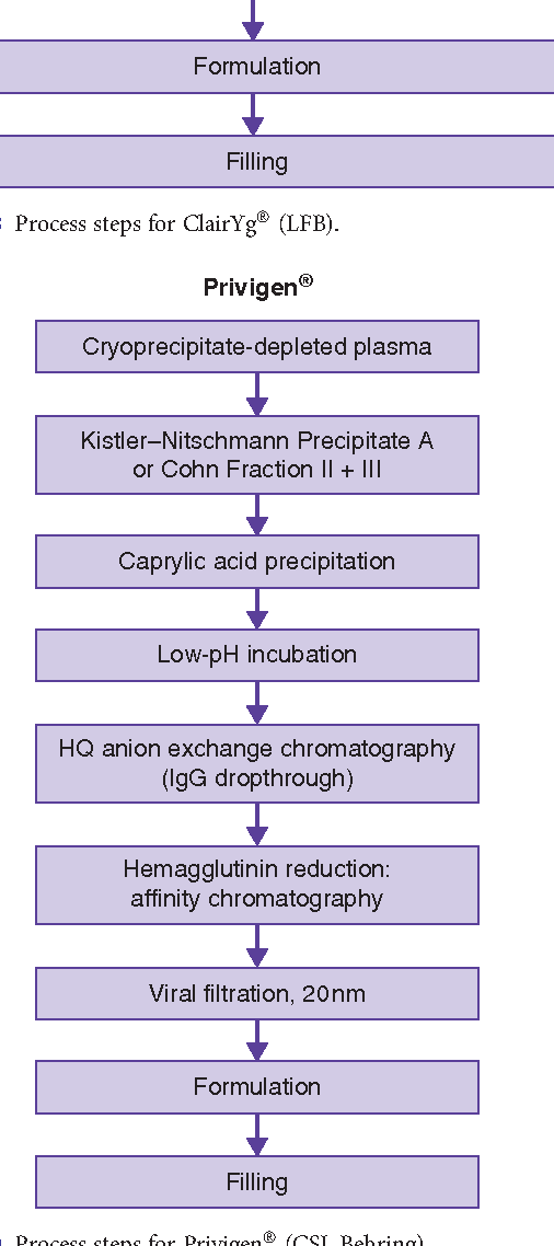 The purification of plasma proteins for therapeutic use