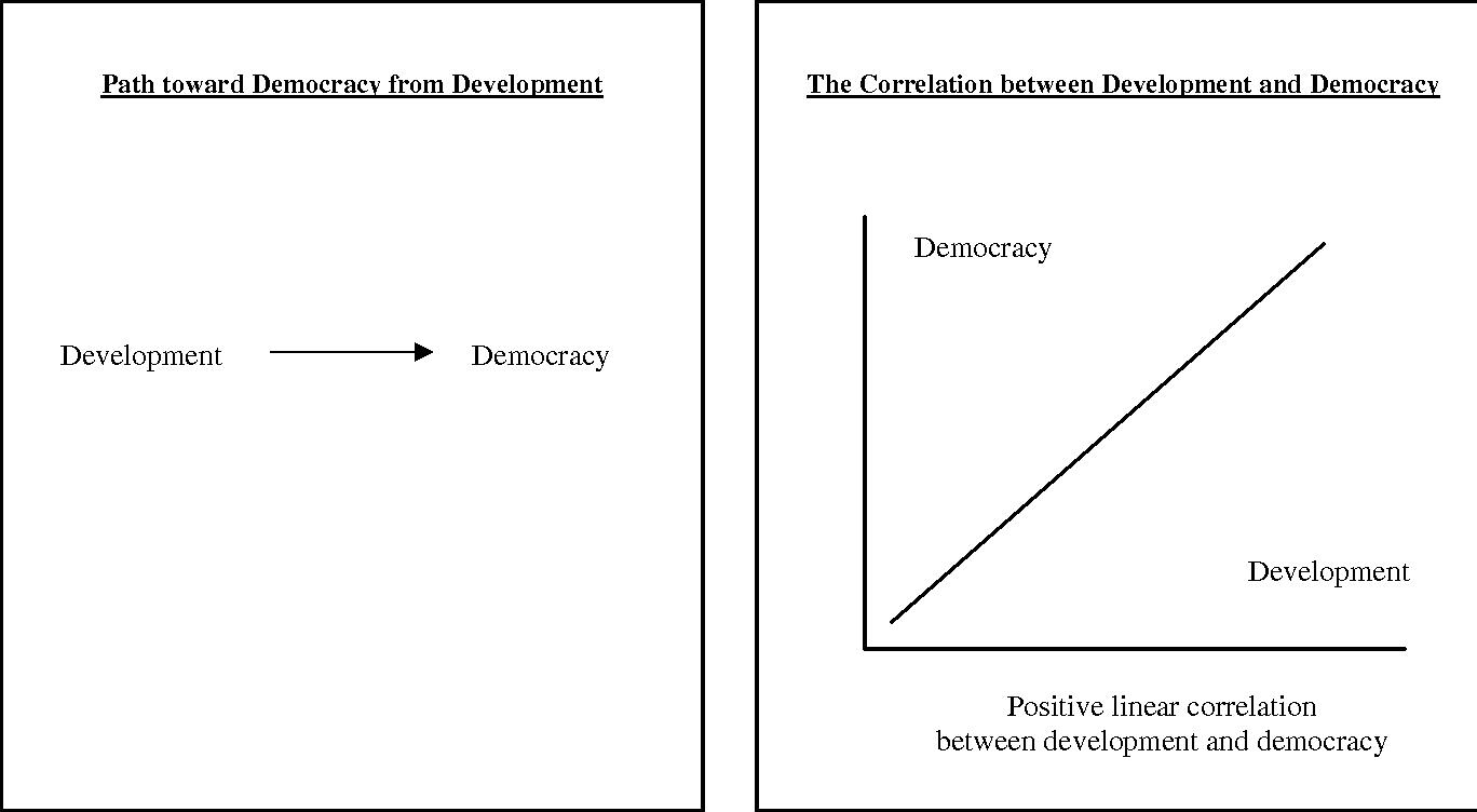 democracy and development przeworski pdf