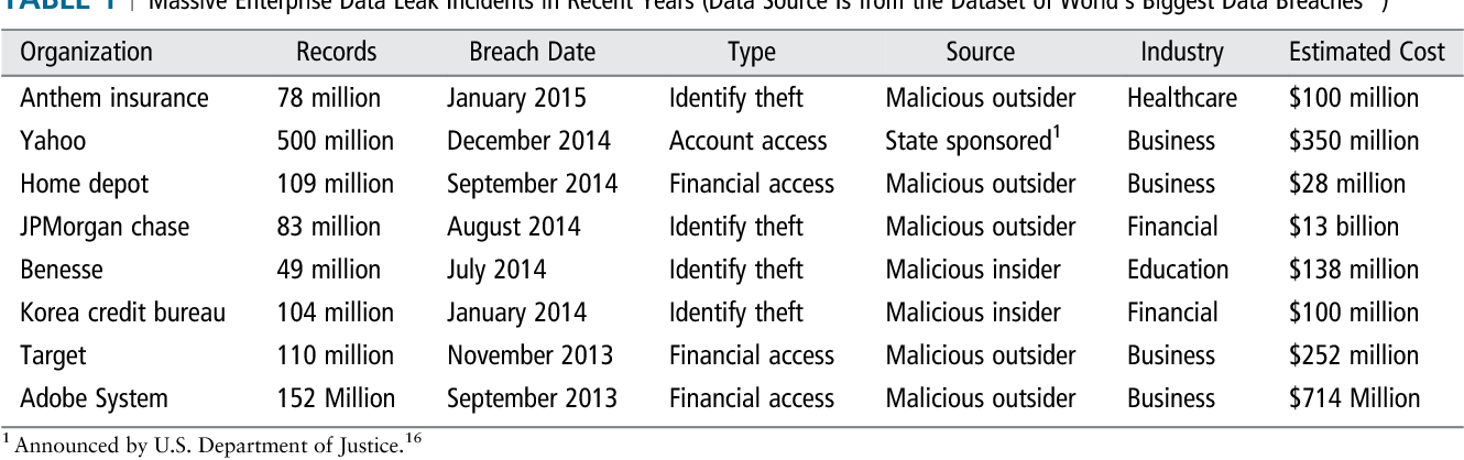 Table 1 from Enterprise data breach: causes, challenges