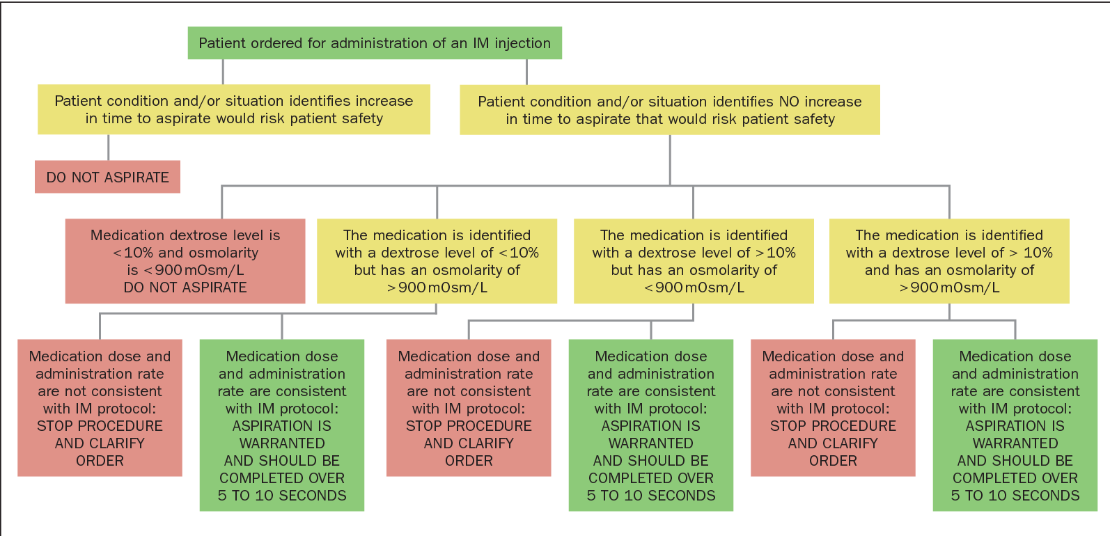 Figure 1 from Intramuscular injection CLIMAT pathway: a