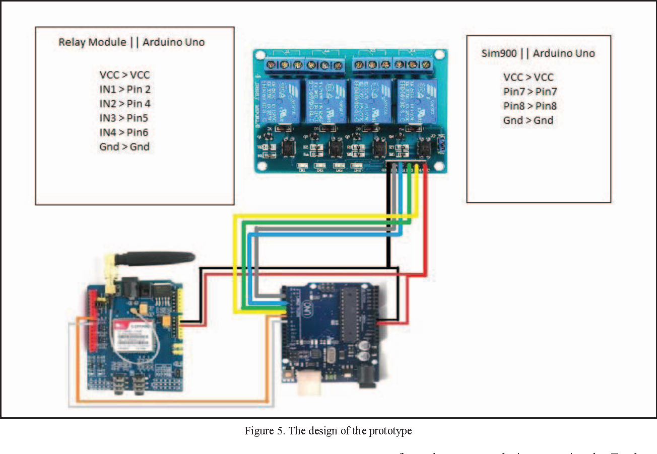 Electrical appliances control prototype by using GSM module