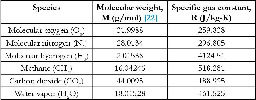 PDF] Assessment of Three Databases for the NASA Seven