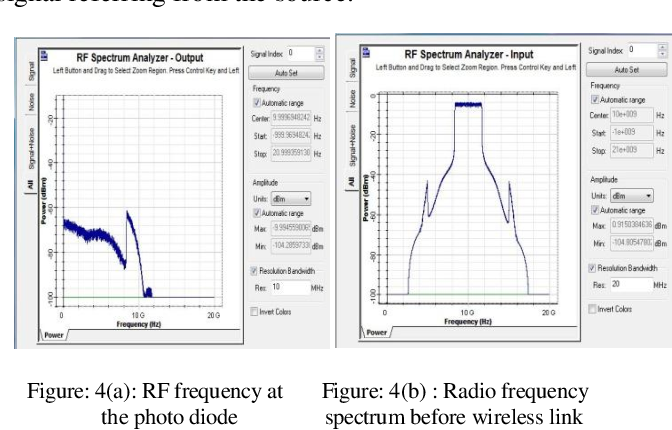 PDF] Analysis of OFDM Scheme for RoF System and