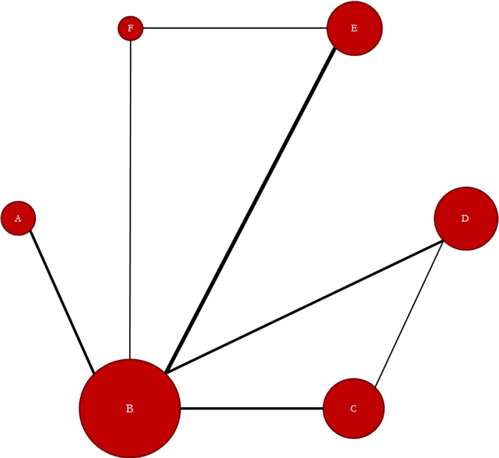 Fig. 1 Evidence network diagram of network meta-analysis comparisons. The width of each edge is proportional to the number of randomized controlled trials comparing each pair of treatments, and the size of each treatment node is proportional to the number of randomized participants (sample size). (A) Duloxetine 60 mg, (B) Placebo, (C) Milnacipran 200 mg, (D) Milnacipran 100 mg, (E) Pregabalin 300 mg, (F) Pregabalin 150 mg